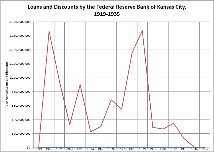 Loans and Discounts by the Federal Reserve Bank of Kansas City